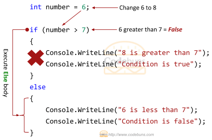 C#'s if-else condition example