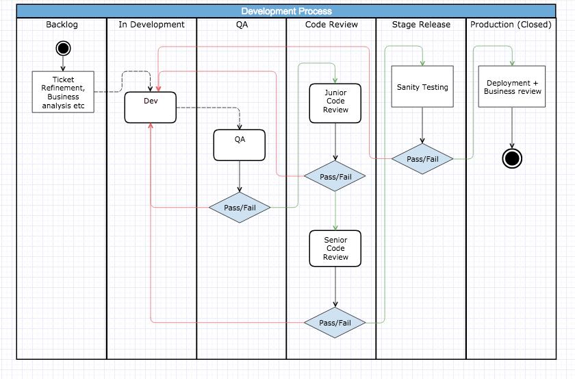 Dev process