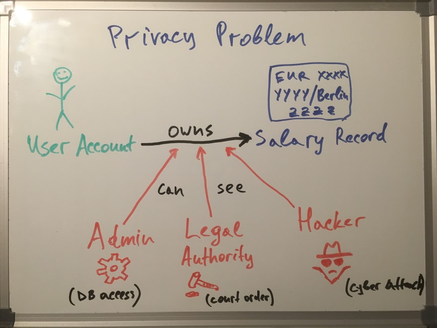 Privacy problem