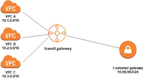 Transit Gateway
