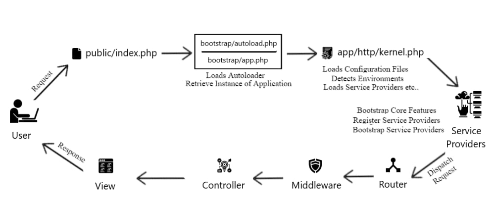 Cover image for Laravel Request Lifecycle