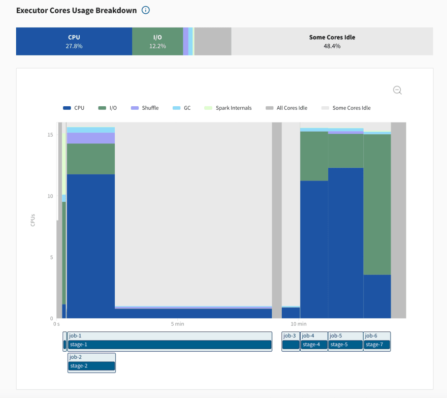 The executor cores usage graph gives a high-level view of your application's performance. Image by Author.