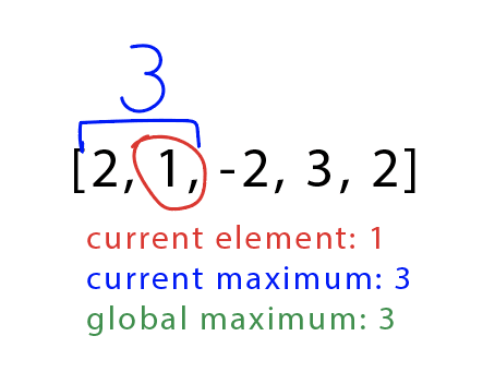 Checking the second element, 1, and finding the current and global max
