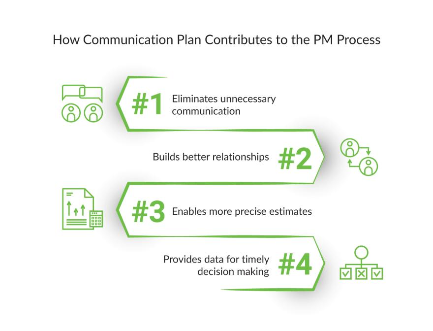 communication-plan-steps