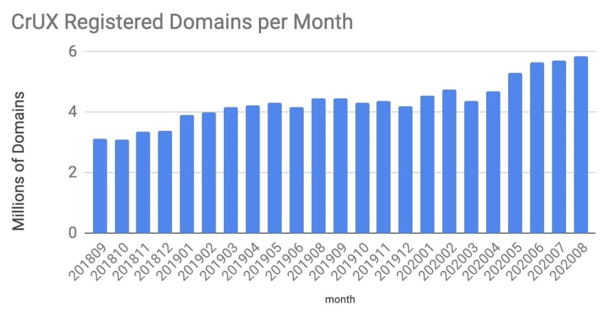 CrUX Registered Domains Per Month