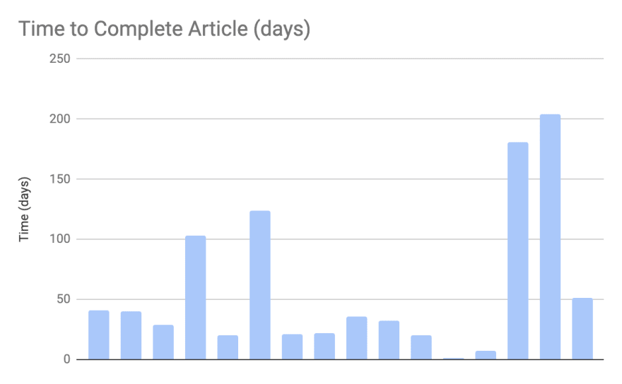 The number of days it has taken my to write articles on my personal blog.