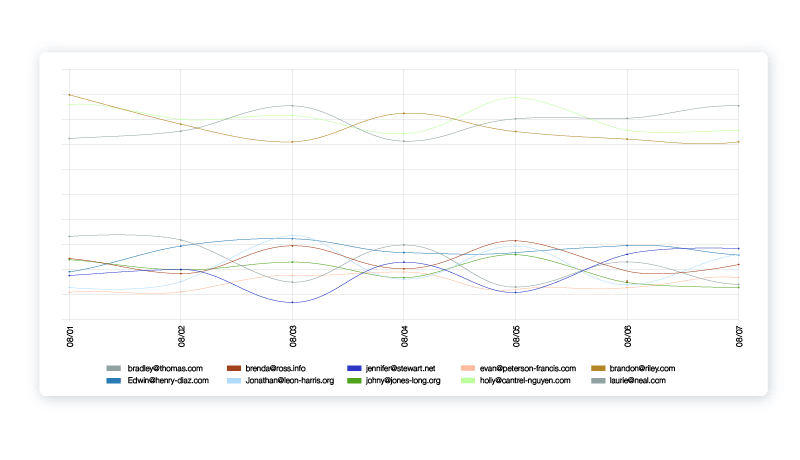 90th percentile API latency