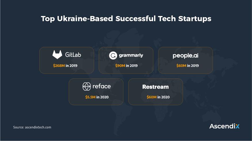 Top-Ukraine-Based-Successful-Tech-Startups
