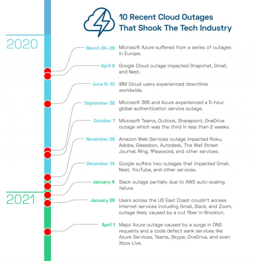 recent cloud outages AWS Google Azure