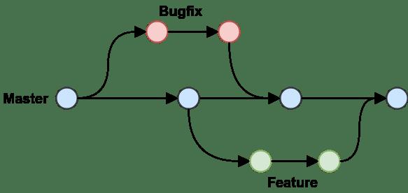 GitHub, flow