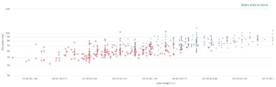 Shared MongoDB Hosting: Slow Query Analysis - ScaleGrid