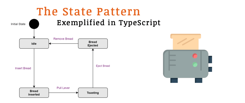 Cover image for The State Pattern Exemplified in TypeScript