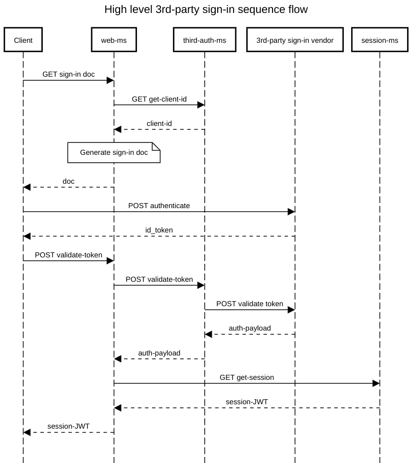 Common flow of integrating the third-auth-ms in your system
