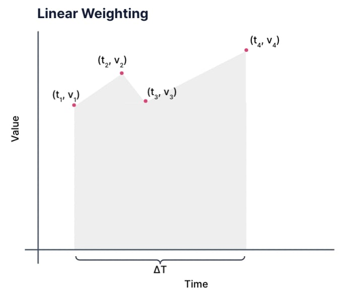 Linear Weighting. A graph showing value on the y-axis and time on the x-axis. There are four points:  open parens t 1 comma v 1 close parens to open parens t 4 comma  v 4 close parens spaced unevenly in time on the graph. The area under the graph is shaded, much like the previous graph, except now it is a series of trapezoids and the top of each trapezoid is the line drawn between successive points.
