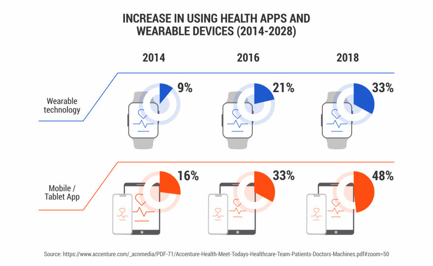Health-Apps-and-Wearable-devices