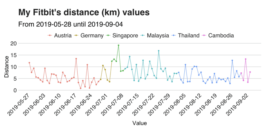 100 days of travels-a data recap