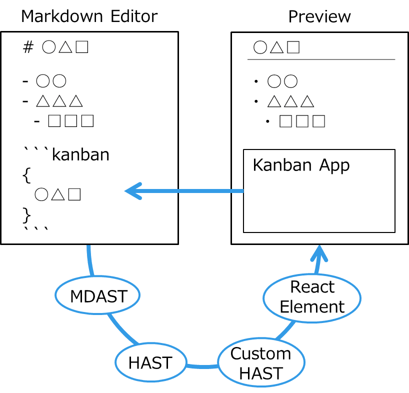Cattaz: Conversion processing