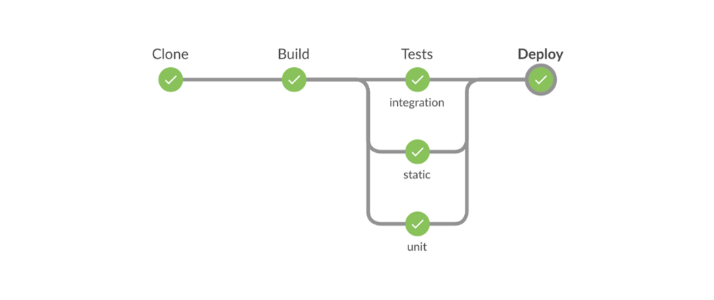 Cover image for Setup Continuos Integration/Delivery system in just 4 steps with Jenkins Pipelines and Blue Ocean