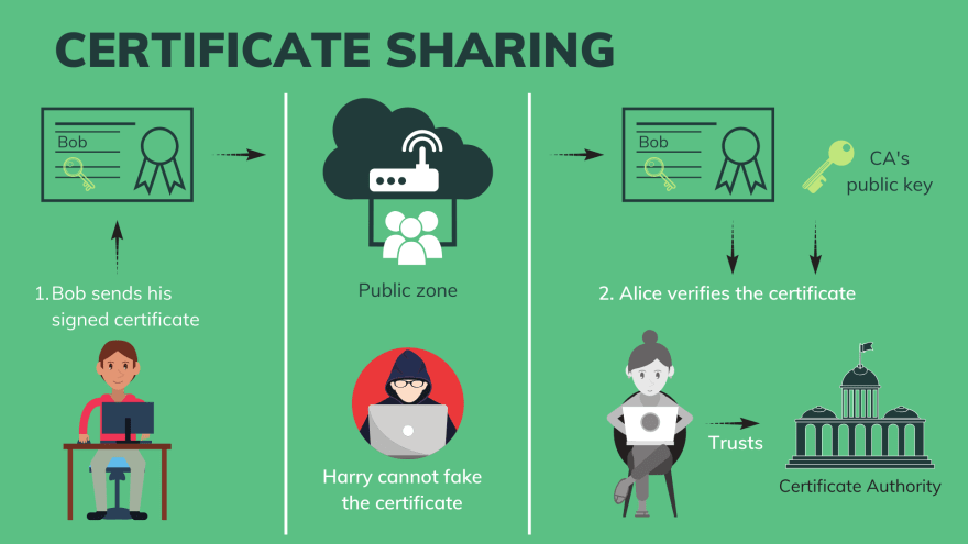 Certificate sharing