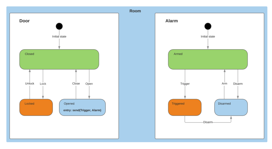 """State transition diagram showing """"door"""" and """"alarm"""" as parallel state machines. When door enters the """"opened"""" state, it sends a """"trigger"""" event to the alarm"""
