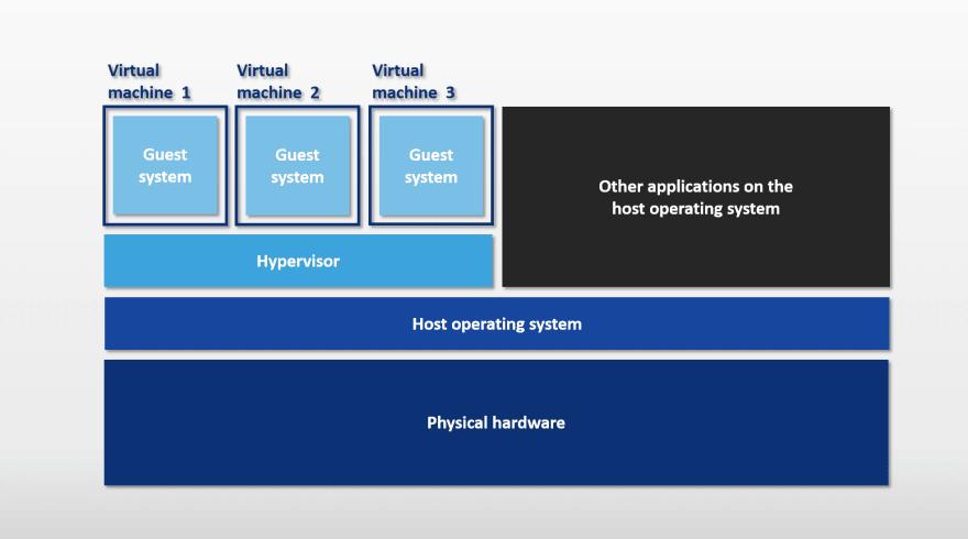 Virtual Machine Diagram