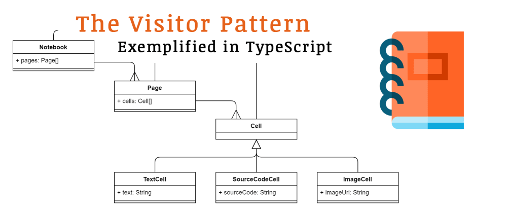 Cover image for The Visitor Pattern Exemplified in TypeScript