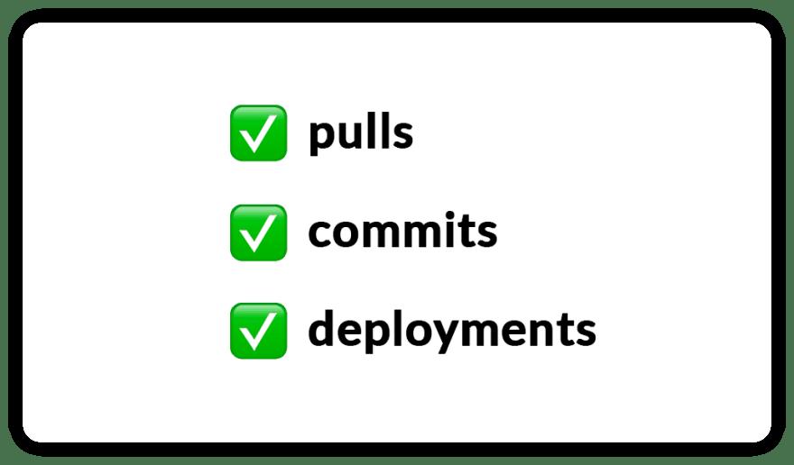 github slack integration