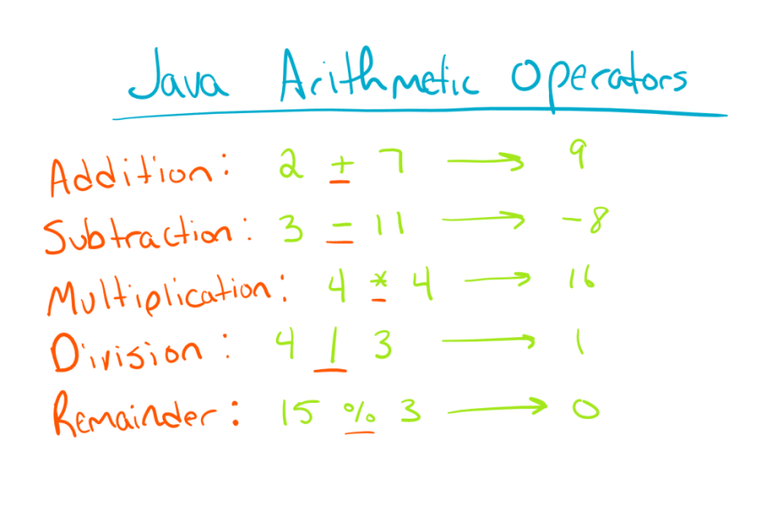 Java Arithmetic Operators