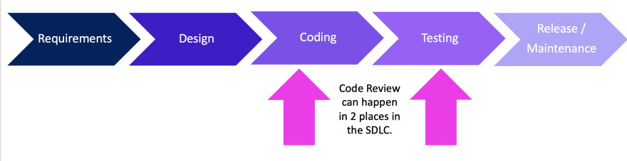Code Review can happening both during the coding and during the testing phases of the system development life cycle.