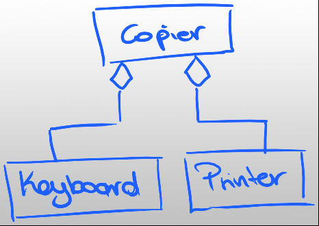 Diagram of copier class depending on concrete classes keyboard and printer