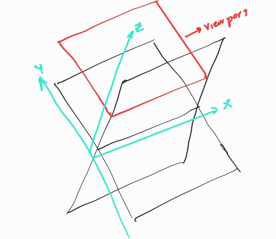3 dimensional representation of a layout