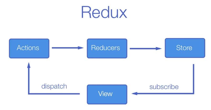 Redux Flow