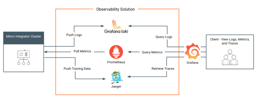 Observability Stack