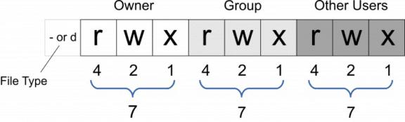 Unix Permissions Numbers