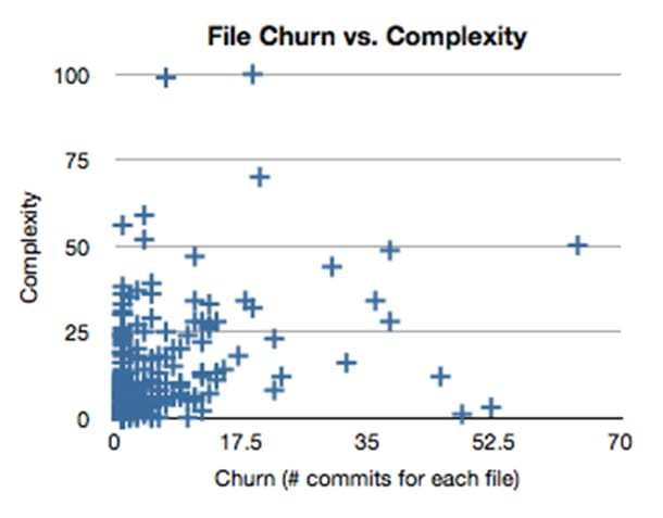 Churn vs Complexity by Michael Feathers