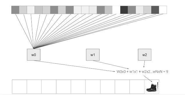 A neural net layer