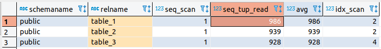 pg_stat_user_tables query result