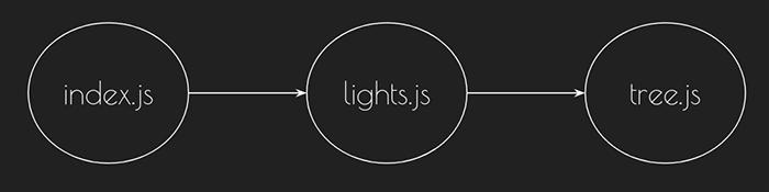index.js -> lights.js -> tree.js