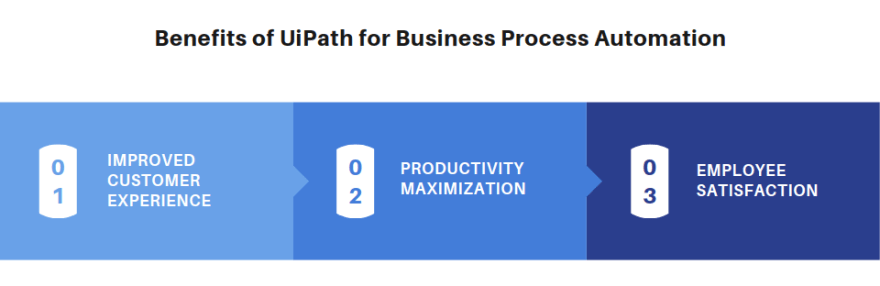 benefits of rpa implementation uipath