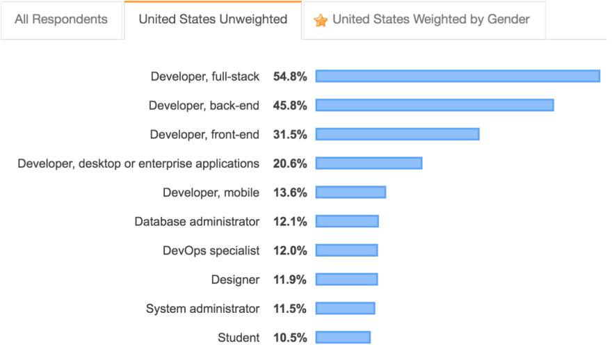 developer type unweighted