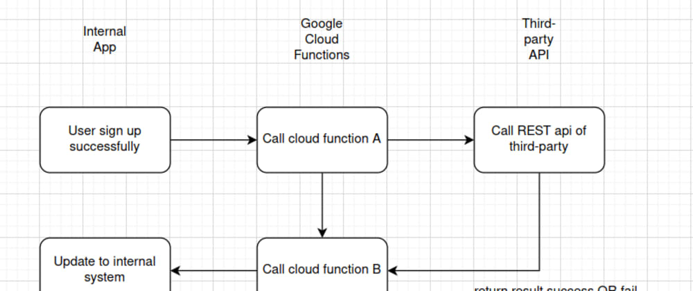 Cover image for Explore Google Cloud functions for micro tasks