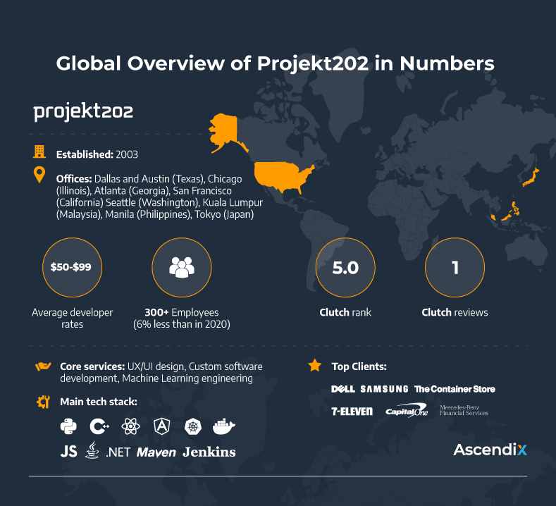Global Overview of Projekt202 in Numbers