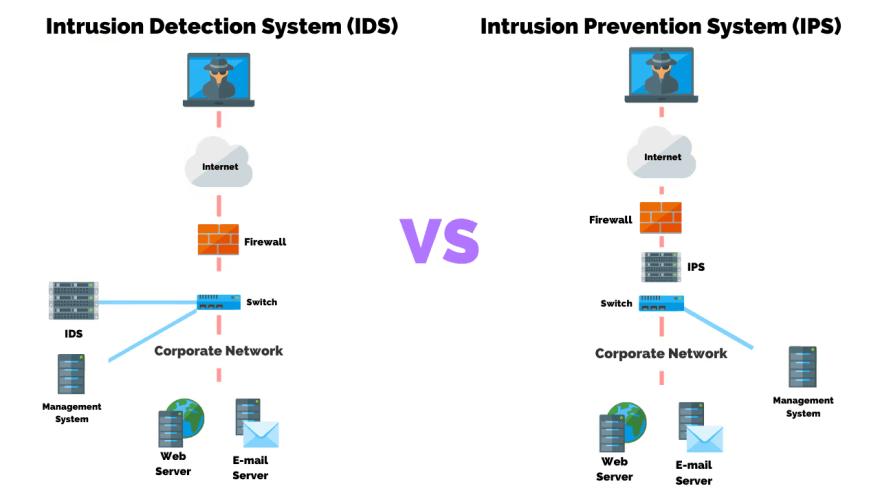 IPS vs IDS