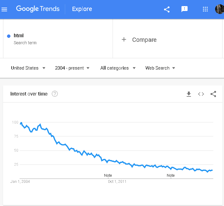 Google Trends for HTML, 2004-present shows a steadily declining search popularity, very similar to ColdFusion
