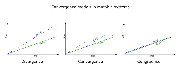 Convergence Models in Mutable Systems