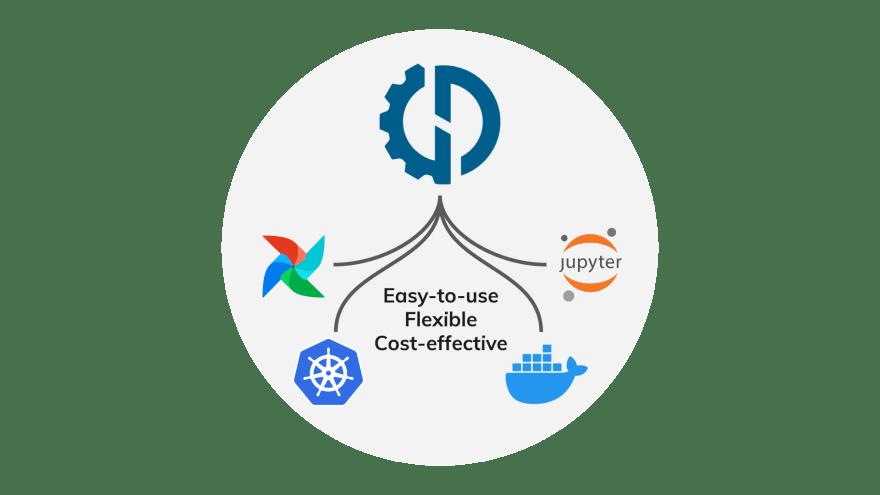 Data Mechanics' Native Integrations With Jupyter, Docker, Kubernetes, Airflow