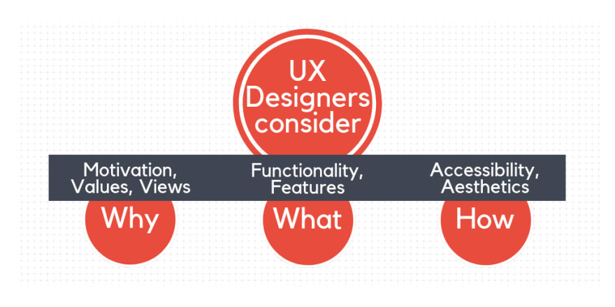 UI/UX Design guide by Syndicode