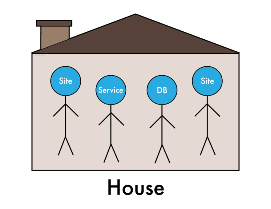 A server full of applications represented by a house