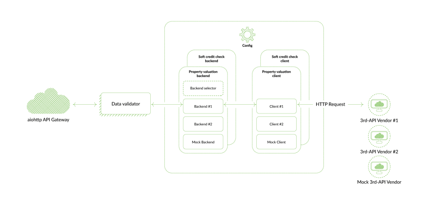 Financial-APIs -use-cases