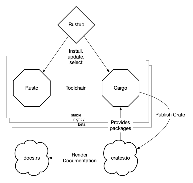 Rust Toolchain Overview